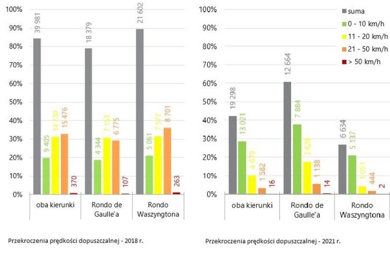Wyniki pomiarów prędkości na moście Poniatowskiego - 2018 kontra 2021
