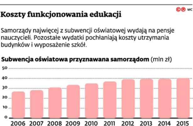 Koszty funkcjonowania edukacji