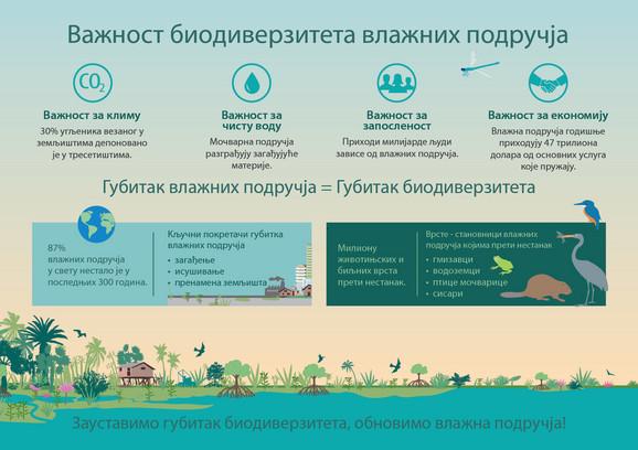 Zagađenje glavni uzzrok uništavanja vodnih staništa