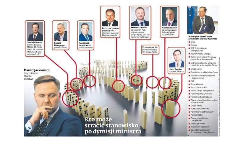 Kto może stracić stanowisko po dymisji ministra?