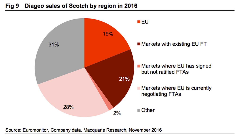 Sprzedaż szkockiej whisky przez Diageo, wg regionów, 2016 r.