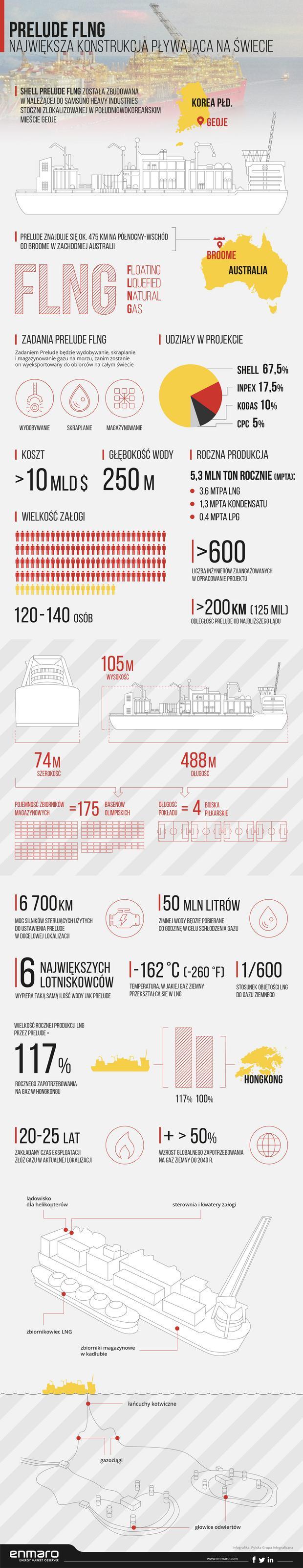 Największa nawodna konstrukcja na świecie