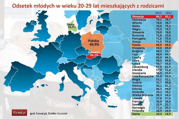 Aż 84,2 proc. Słowaków w wieku 20-29 lat mieszka z rodzicami – wynika z ostatnich dostępnych danych Eurostatu za 2013 rok. Kolejne miejsca zajmują pod tym względem kraje z południa Europy – Chorwacja (79,1 proc.) oraz Włochy (78 proc.). Ponad 70 proc. młodych z tej grupy wiekowej wciąż przebywa na garnuszku rodziców na Malcie, Węgrzech, w Słowenii, Rumunii, Portugalii i Grecji. W Polsce odsetek ten sięga 69,9 proc. Podobne wyniki notuje się w Hiszpanii i Bułgarii. Mocno przekraczamy tym samym unijną średnią, która wynosi 55,6 proc. We wszystkich wymienionych państwach, młodzi podejmują decyzję o wyprowadzce z rodzinnego domu dopiero tuż przed 30-tką. Ranking zamykają kraje z północy Europy, w których zakorzeniona jest tradycja wczesnego usamodzielniania się młodych. W Danii jedynie 10,3 proc. osób w wieku 20-29 lat mieszka z rodzicami, w Finlandii – 16,9 proc., a w Norwegii 17,2 proc. W krajach tych młodzi przeprowadzają się od rodziców zwykle już w wieku 20-21 lat.