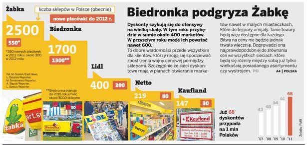 Liczba sklepów Żabka, Biedronka, Lidl i Kaufland w Polsce.