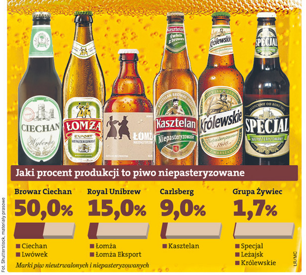 Jaki procent produkcji to piwo niepasteryzowane