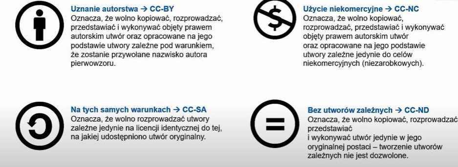 Cztery podstawowe warunki licencji typu creative commons