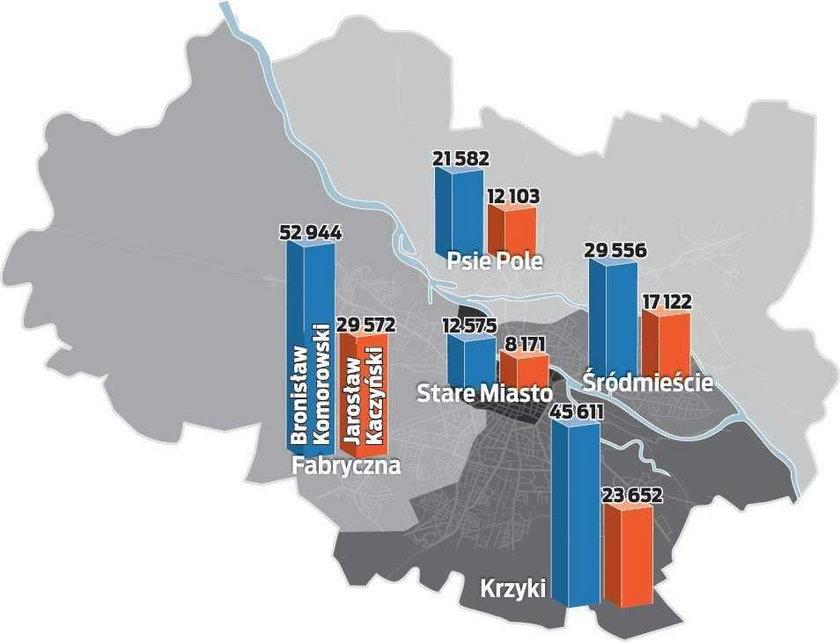 Pierwsza tura wyborów za nami. Niespodzianki nie było. Dolny Śląsk jak i miasto Wrocław głosowało przede wszystkim na kandydata Platformy Obywatelskiej. Przyzwoity wynik osiągnął też Grzegorz Napieralski (SLD).