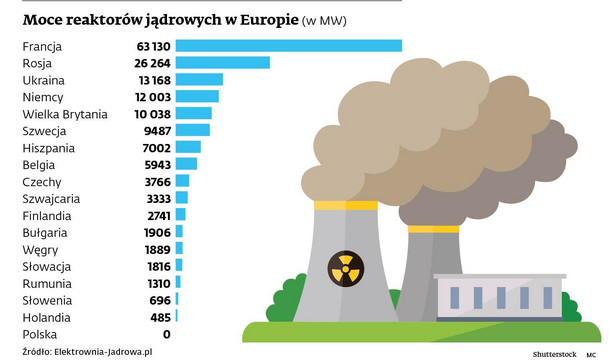 Moce reaktorów jądrowych w Europie (w MW)
