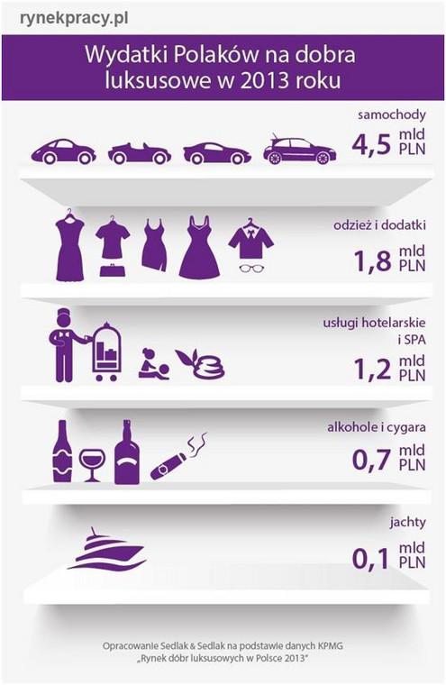 Wydatki Polaków na dobra luksusowe w 2013 roku
