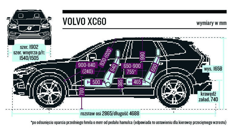 Wymiary wnętrza i gabaryty XC60.