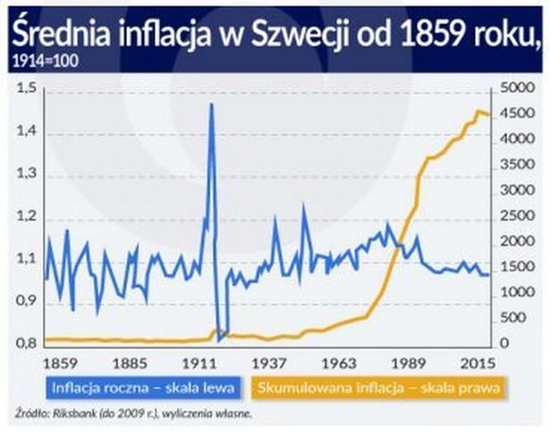 Inflacja w Szwecji, źródło: Obserwator Finansowy