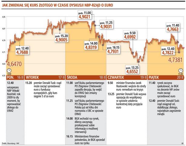 Jak zmieniał się kurs złotego w czasie dyskusji NBP-rząd o euro