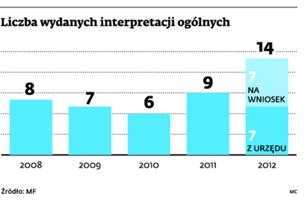 Liczba wydanych interpretacji ogólnych