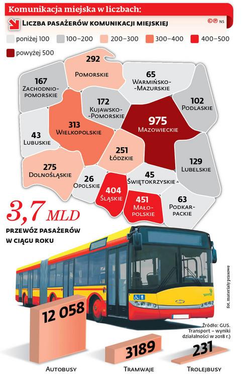 Komunikacja miejska w liczbach: