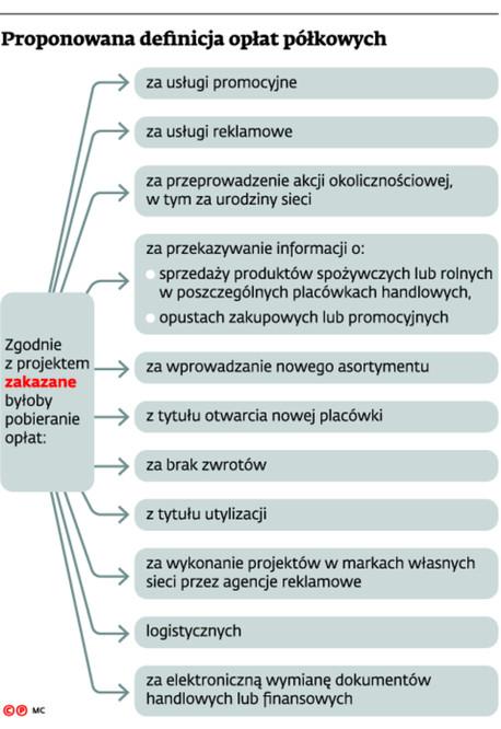 Proponowana definicja opłat półkowych