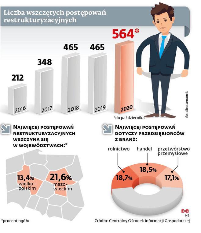 Liczba wszczętych postępowań restrukturyzacyjnych