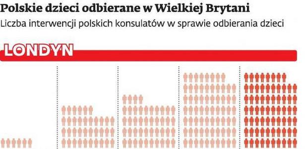 Polskie dzieci odebrane w Wielkiej Brytani