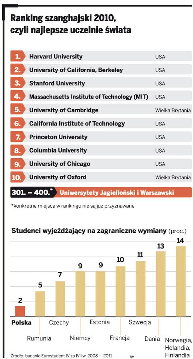 Ranking szanghajski 2010, czyli najlepsze uczelnie świata