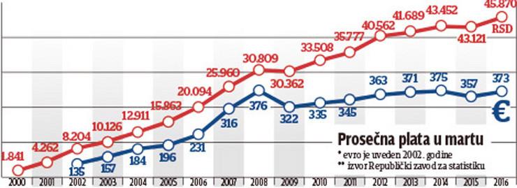 grafika prosecna plata u martu mesecu statistike foto RAS