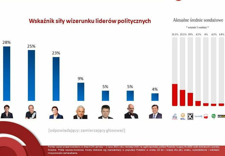 Siła wizerunku (+ średnia z sondaży z ostatnich dwóch tygodni), fot. tajnikipolityki