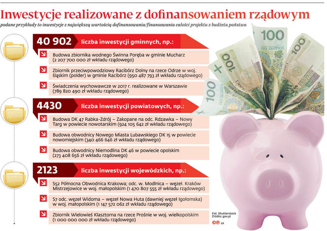 Inwestycje realizowane z dofinansowaniem rządowym