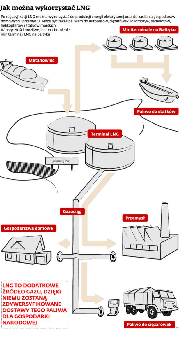 Jak można wykorzystać LNG