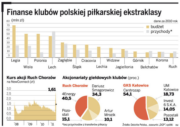 Finanse klubów polskiej piłkarskiej ekstraklasy