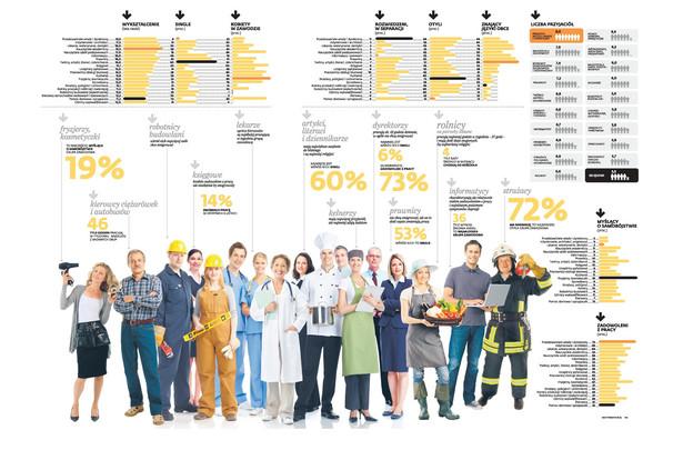 Autorzy Diagnozy Społecznej 2013 przyjrzeli się bliżej Polakom pracującym w 54 zawodach.