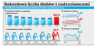 Rekordowa liczba ślubów z cudzoziemcami