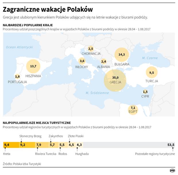Zagraniczne wakacje Polaków