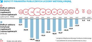 Koniec Polski bez deficytu? Z resortu finansów płyną ostrzeżenia, których nikt nie słucha