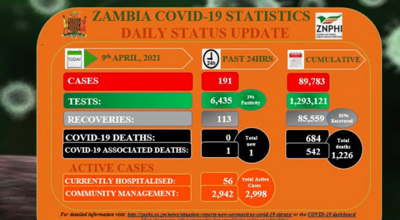 Coronavirus - Zambia: COVID-19 update (9 April 2021)
