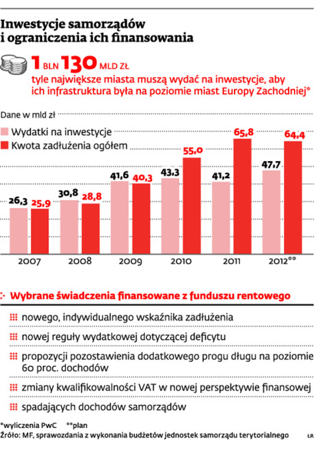Inwestycje samorządów i ograniczenia ich finansowania
