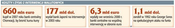 Koszty i zyski z interwencji walutowych