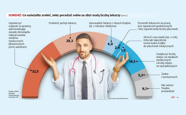 Co należałoby zrobić, żeby poradzić sobie ze zbyt małą liczbą lekarzy