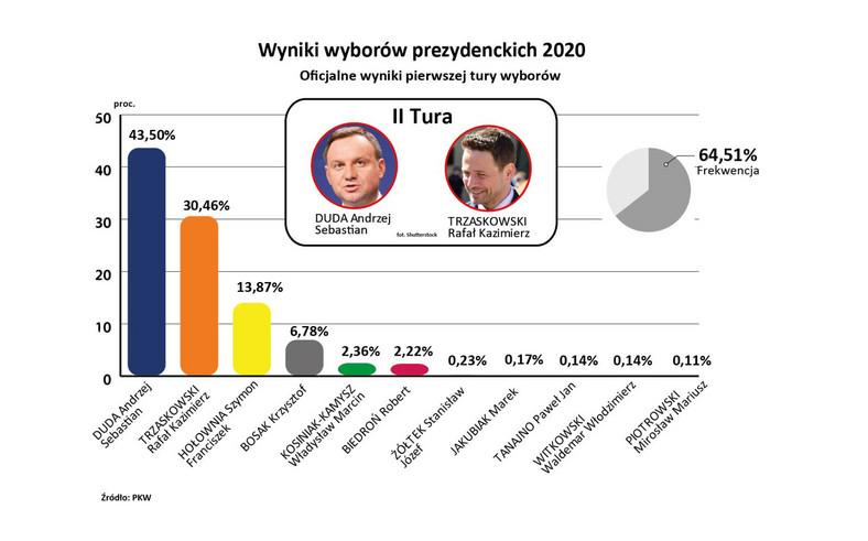 Wybory2020 - oficjalne wyniki I tury wyborów - PKW