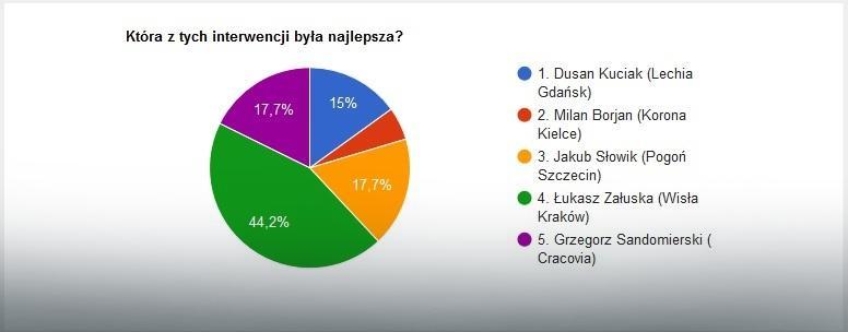 Wyniki głosowania na najlepszą interwencję 25. kolejki Ekstraklasy