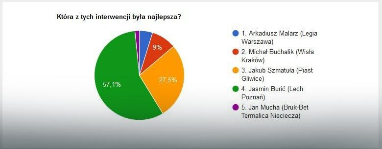 Wyniki głosowania na najlepszą interwencję 23. kolejki LOTTO Ekstraklasy