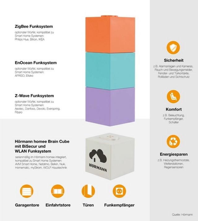 Bela kocka, fleksibilna i modularna centrala za vaš pametan dom, u svakom trenutku može da se umreži i proširi sa kockama drugih proizvođača