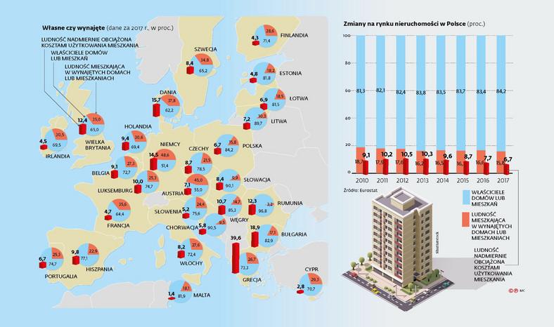 Mieszkania w Polsce i Europie - własne czy wynajęte, dane za 2017 r. w proc (c)(p)