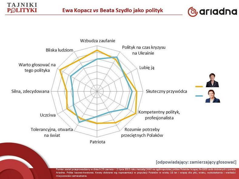 Ewa Kopacz vs Beata Szydło jako polityk, fot. tajnikipolityki