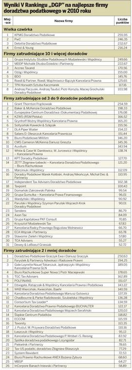 """Wyniki V Rankingu """"DGP"""" na najlepsze firmy doradztwa podatkowego w 2010 roku"""