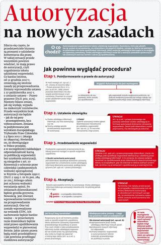 Autoryzacja na nowych zasadach
