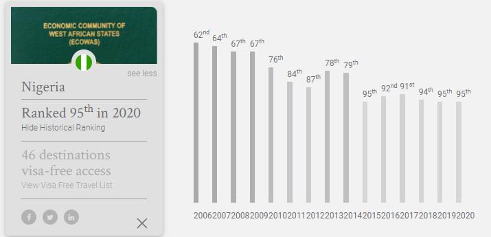 Nigeria ranked 95th this year (henleypassportindex)