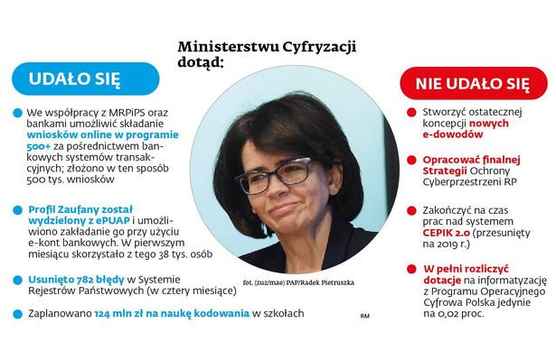 Ministerstwo Cyfryzacji - co sie udało , a co nie