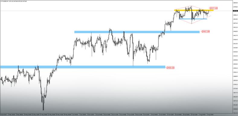 S&P500 – wykres H4