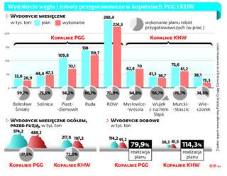 PGG oszczędza na inwestycjach. Związkowcy chcą spotkania z ministrem