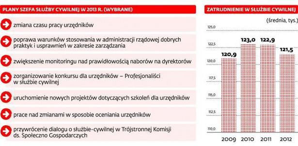 Administracja rządowa w liczbach