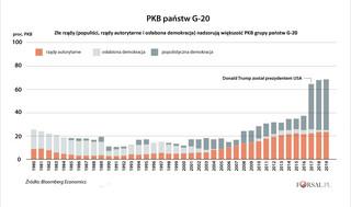 Populiści i rządy autorytarne kontrolują już większość PKB państw G20