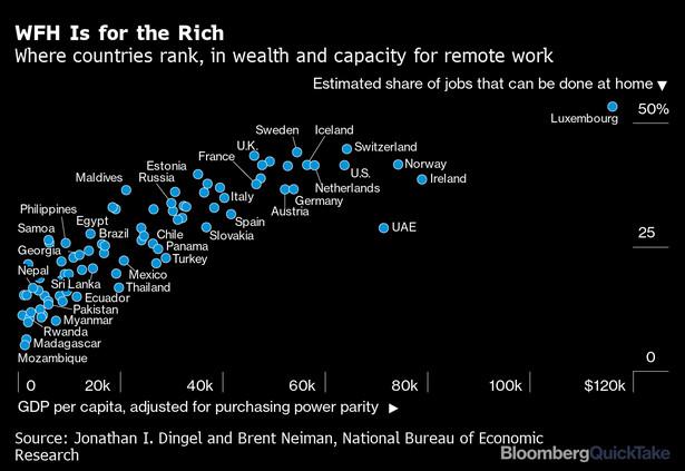 Odsetek prac, które mogą być wykonywane z domu w poszczególnych krajach